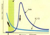 Σύστημα LTC (Low Temperature Combustion)