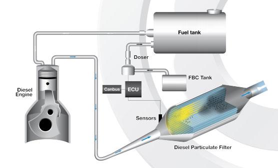 Φίλτρο σωματιδίων diesel (DPF)