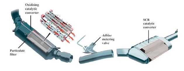 Σύστημα SCR και AdBlue